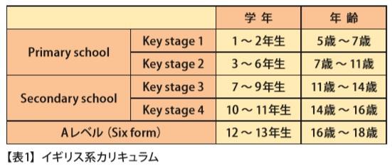 ■イギリス系カリキュラム【表 1 】