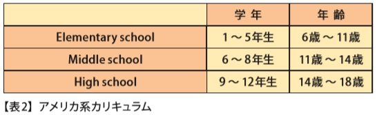 ■アメリカ系カリキュラム 【表 2 ( 15 ページ)】