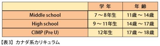 ■カナダ系カリキュラム 【表 3 ( 15 ページ)】
