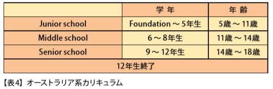 ■オーストラリア系カリキュラム 【表 4 】
