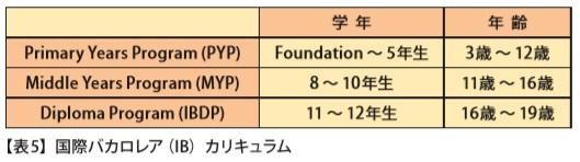 ■国際バカロレア(IB)カリキュラム 【表 5 】